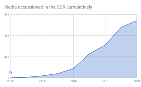 graph showing number of media items accessioned into SDR by year