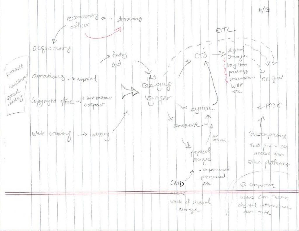 sketch on notebook paper diagramming mental model of Library of Congress data flows