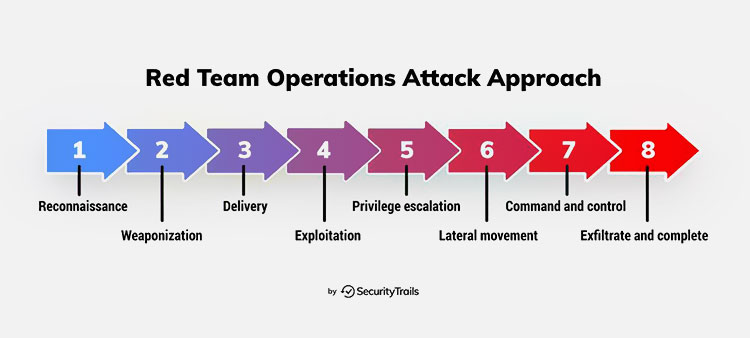 Red team operations attack approach