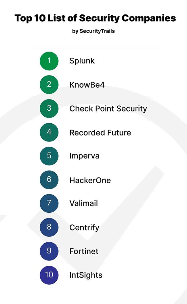 Top 10 Best Cyber Security Companies in 2020