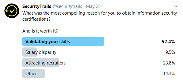 """Twitter Poll - information security certification"""