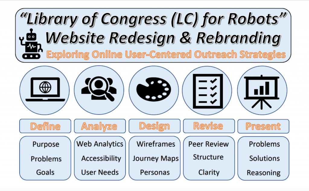 """""""Library of Congress (LC) for Robots"""" Website Redesign & Rebranding. Image provided by Tyler Youngman."""