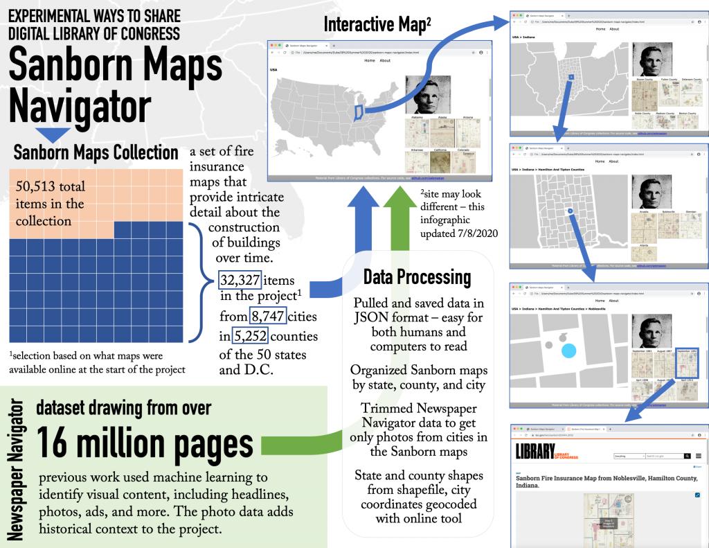 Sanborn Maps Navigator. Image provided by Selena Qian.