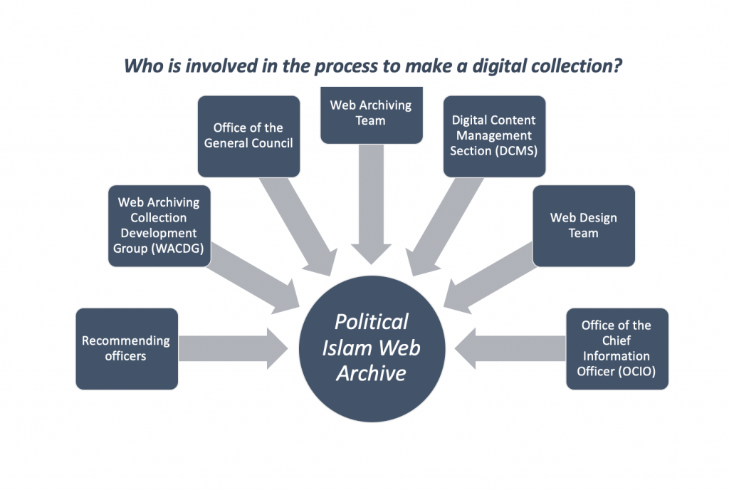 Anatomy of a data set: Political Islam Web Archive. Image provided by Hibba Khan.