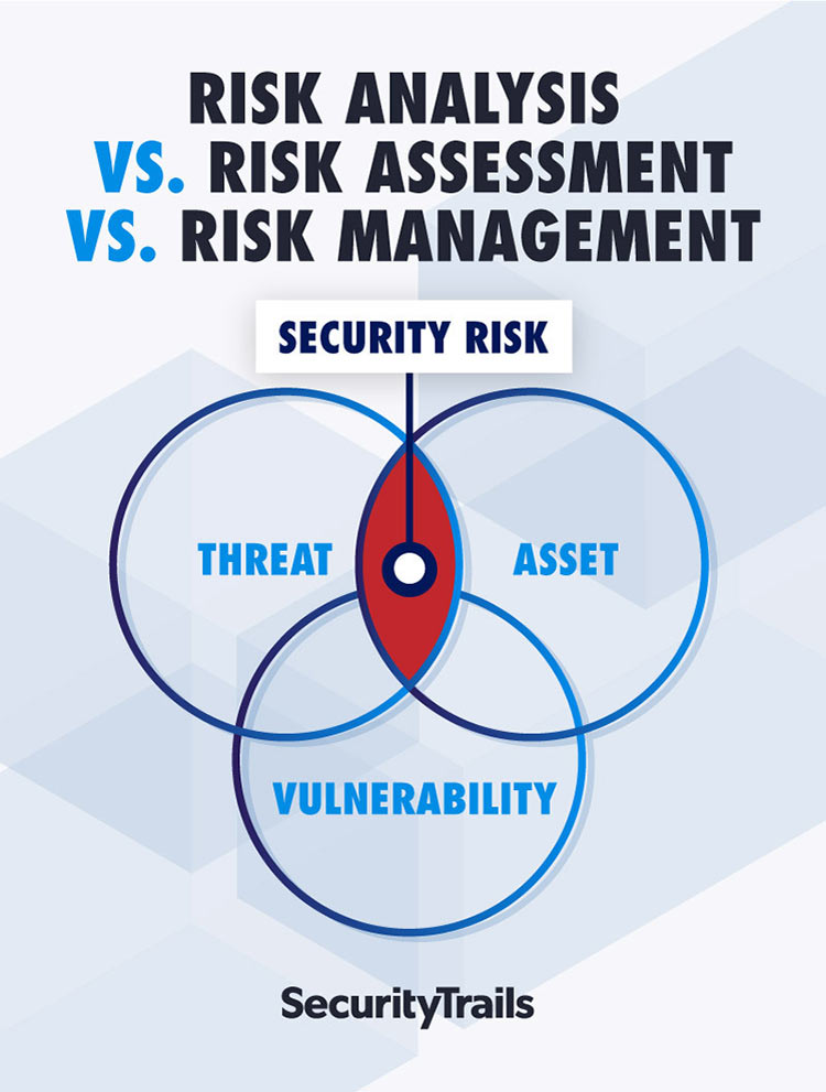 What is a security risk?