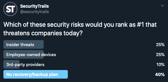 SecurityTrails Twitter Poll