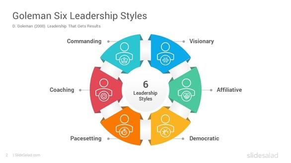 Princh Blog Goleman Six Leadership Styles