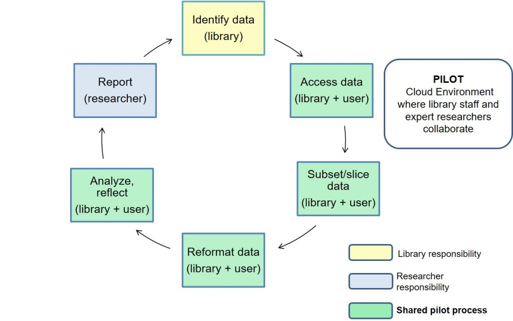 a diagram showing the proposed grant-funded model where accessing, subsetting, reformatting and analysis all happen in a zone of shared responsibility between the library and the researcher.