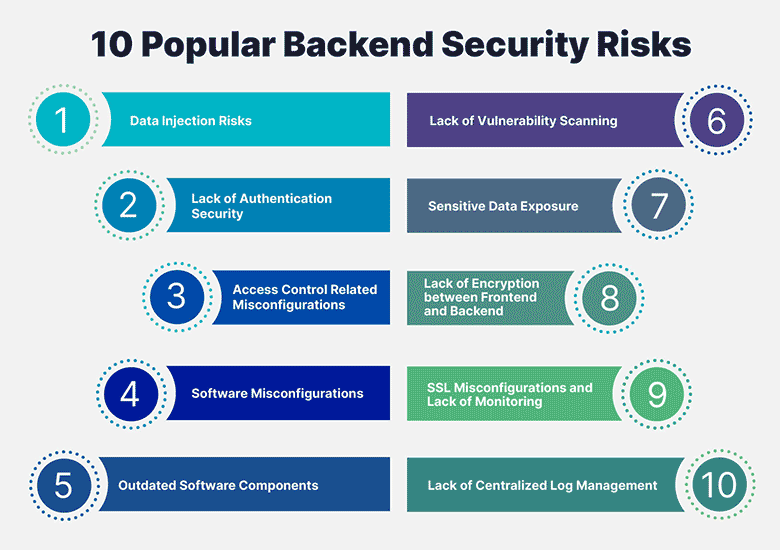 10 Popular Backend Security Risks and How to Prevent Them