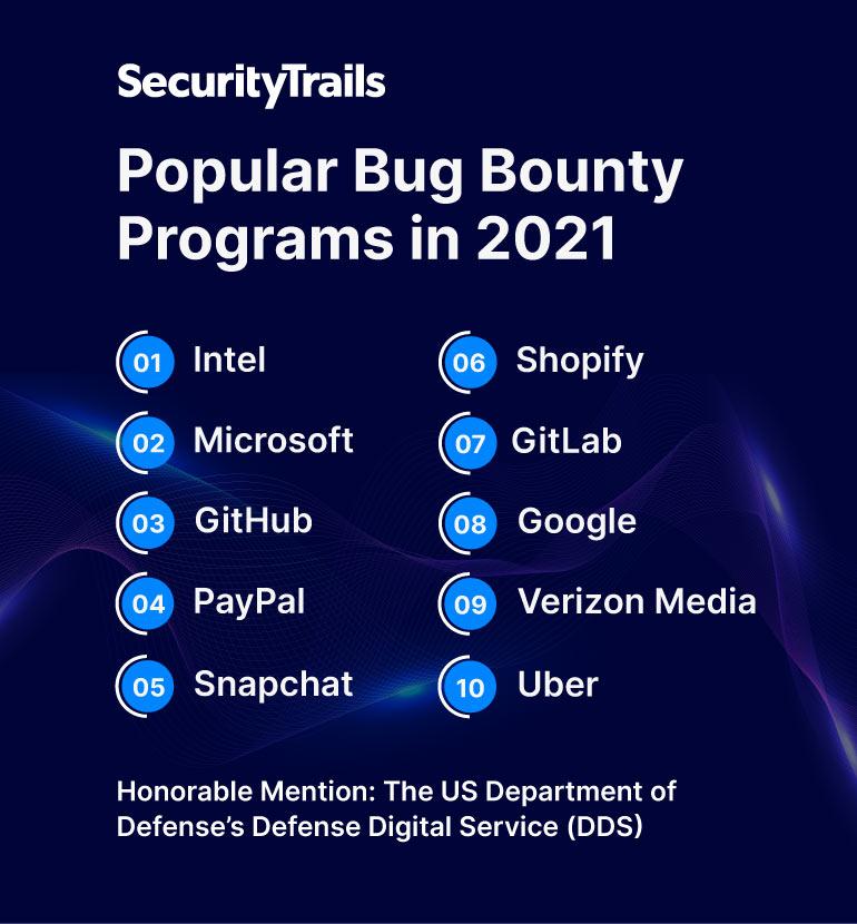 The most popular bug bounty programs