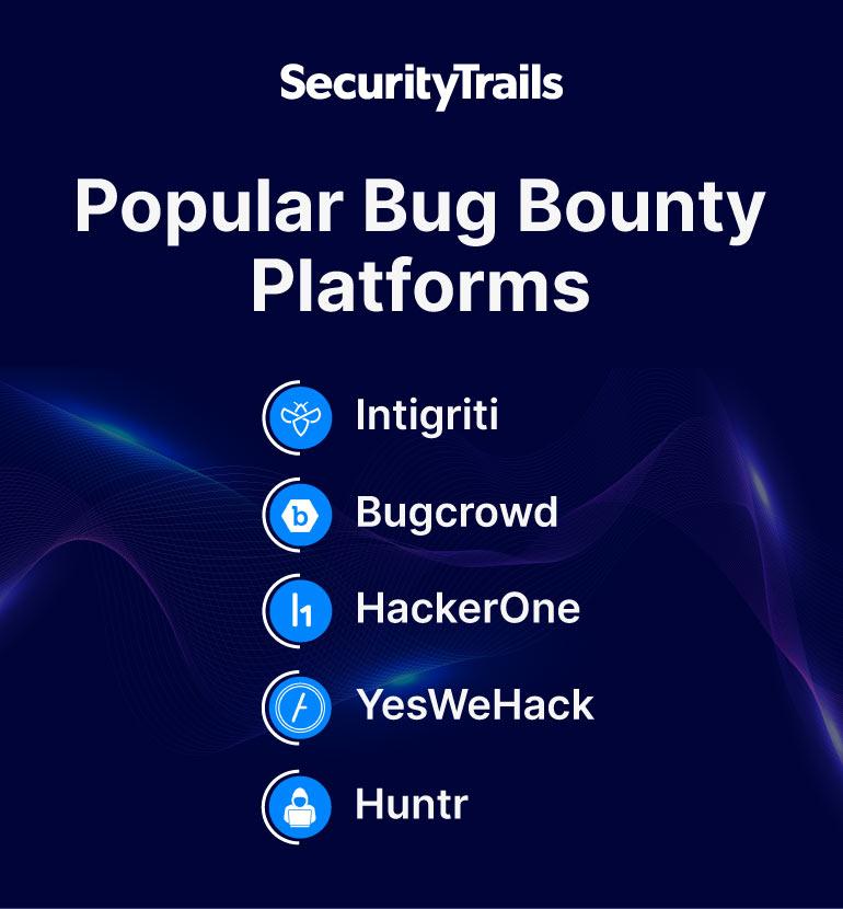 Popular Bug Bounty Platforms