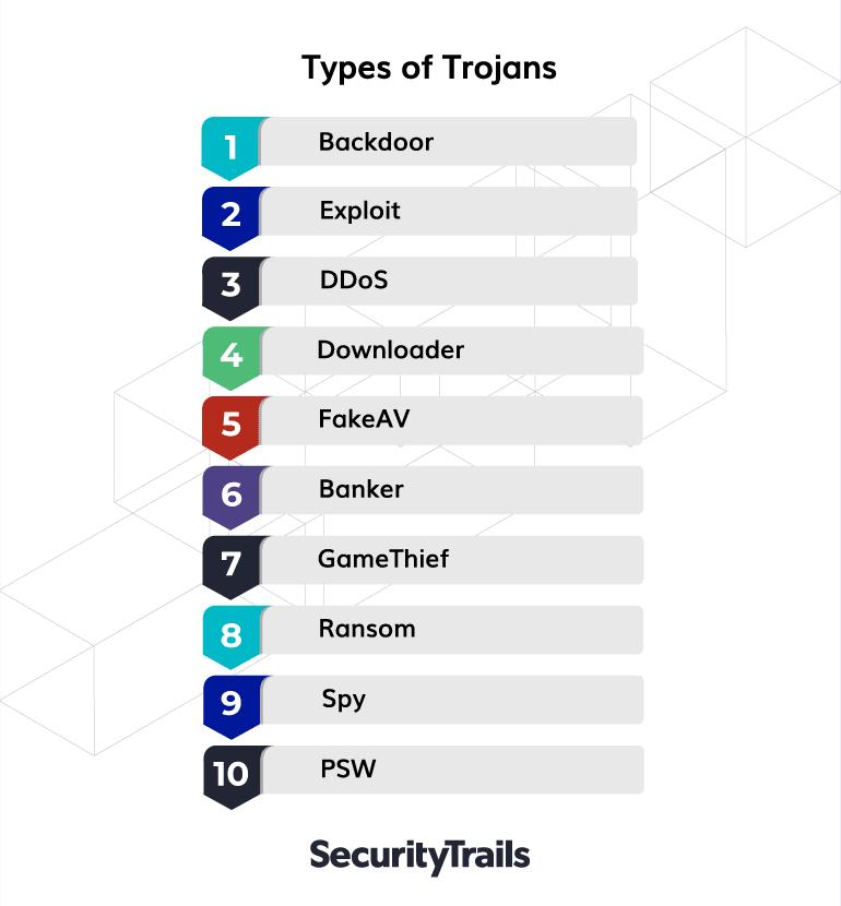 Types of trojans